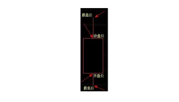 股票蜡烛图怎么看?k线图分析法基本图解一览