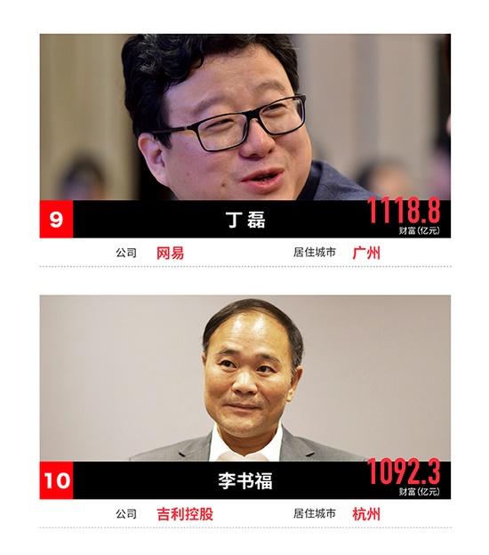 """017年福布斯及胡润中国富豪排行榜单一览(全)"""""""