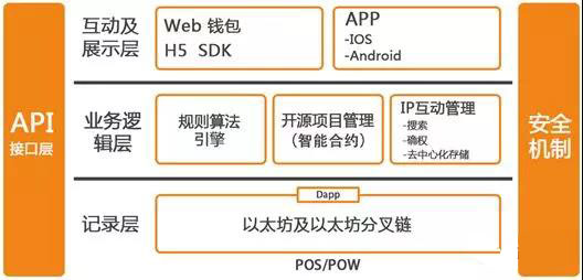 开源链:创新型电子行业应用公链