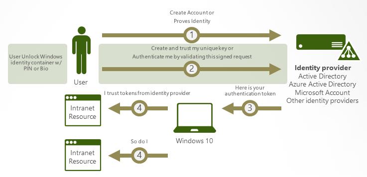 图5:Microsoft Passport Architecture