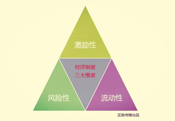 区块链制度经济学:从市场机制、国家机制、企业机制到分布式自治组织(DAO)